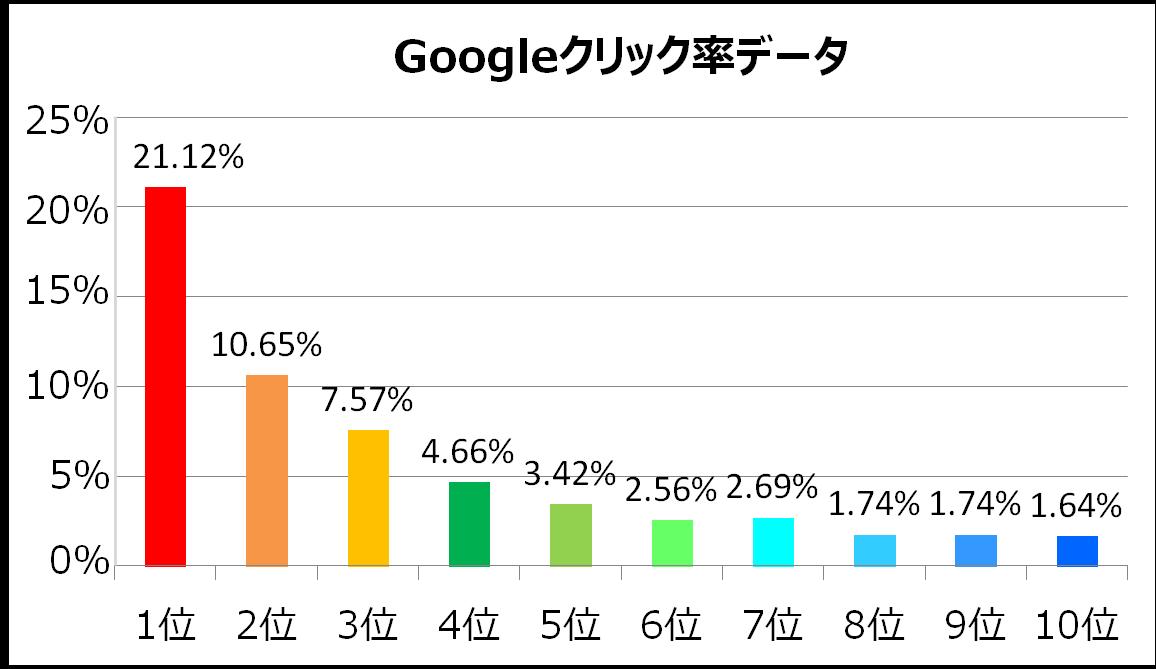 Google検索順位別のクリック率