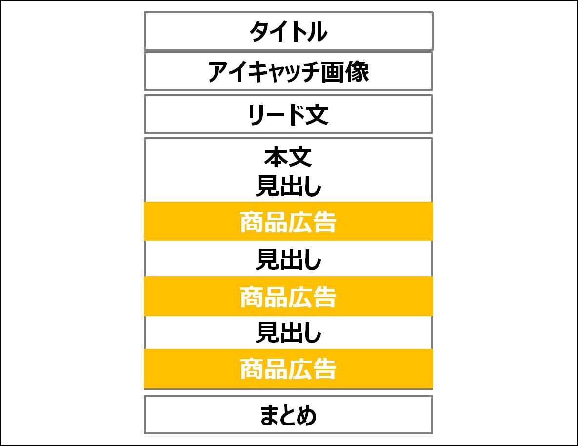 Amazonアソシエイト ○選セレクト形式