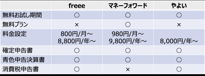 クラウド確定申告ソフト3社の比較