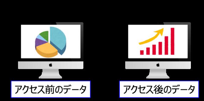 アクセス解析ツールの設定