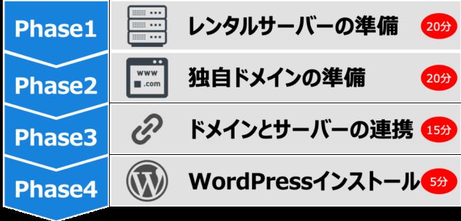 WordPress開設に必要な時間