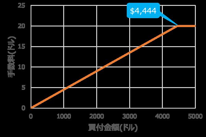 米国株手数料の分岐点