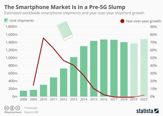 世界のスマートフォン市場の推移