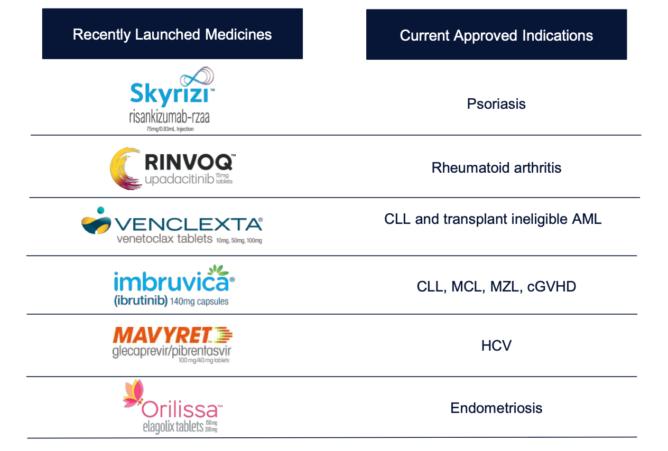 アッヴィが最近発売した医薬品
