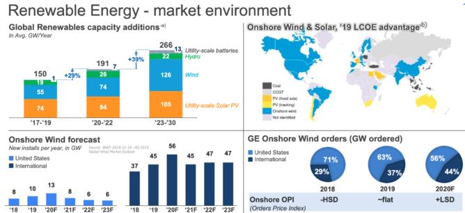 再生可能エネルギーの市場機会