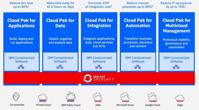 IBM + Redhat