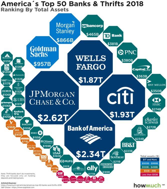 米国の銀行の資産額ランキング