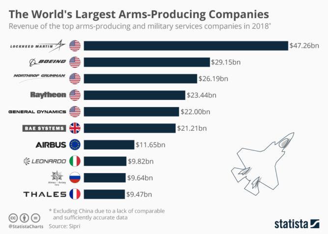 世界の軍需企業ランキング