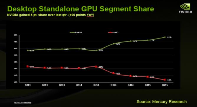 GPU市場のシェア