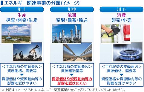 石油ビジネスの概要