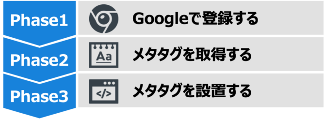 Search Console(サーチコンソール)の登録方法