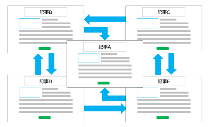 ブログの構造設計を意識する