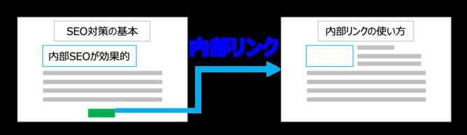 内部リンクの使い方例