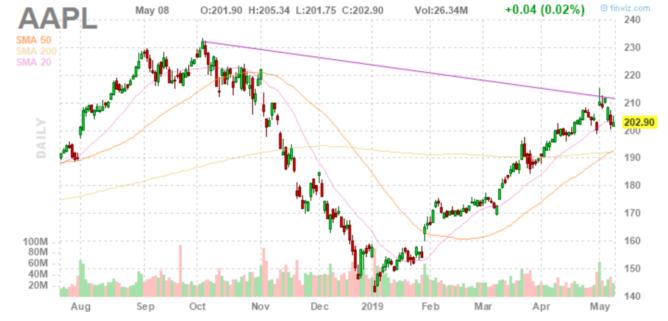 株価チャートを確認する