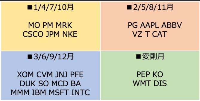 米国株の配当月一覧 配当カレンダー