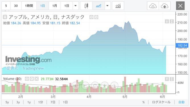Investing.comのリアルタイムチャート