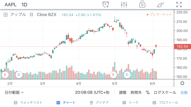 TradingViewのリアルタイムチャート