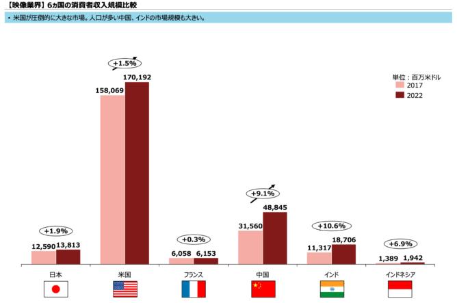 世界の映像コンテンツ市場の比較