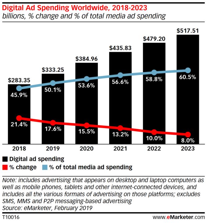 世界のデジタル広告費の推移