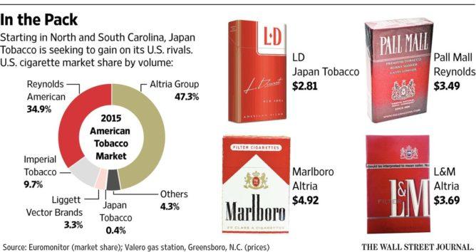 アメリカのタバコのシェア