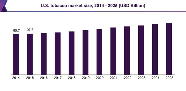 アメリカのタバコ市場の推移