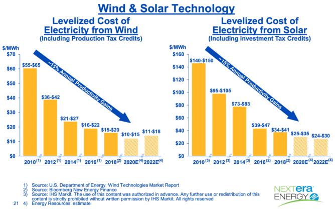 風力発電・太陽光発電の低コスト化