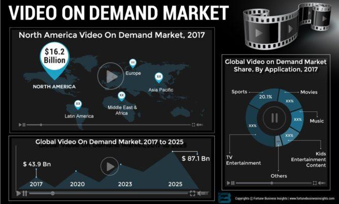 VOD市場の見通し