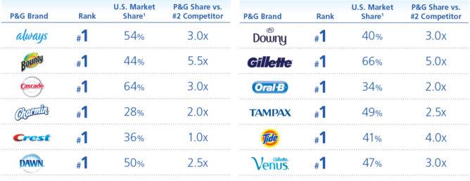 P&Gの主力ブランドのシェア