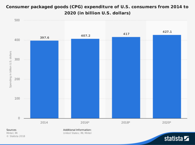 消費財市場の推移
