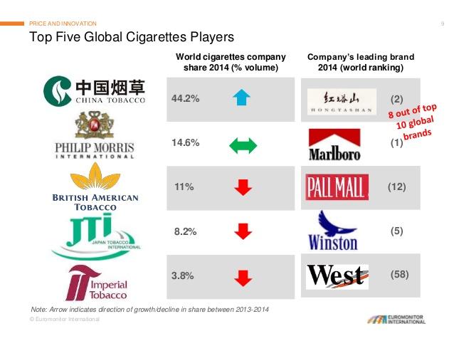 タバコ市場のシェア