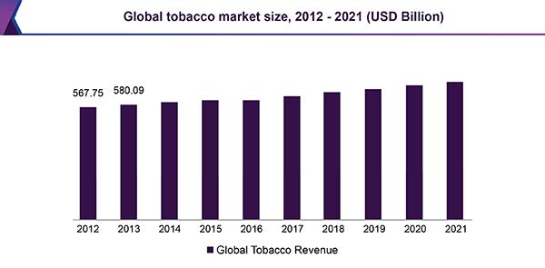 世界のタバコ市場の推移