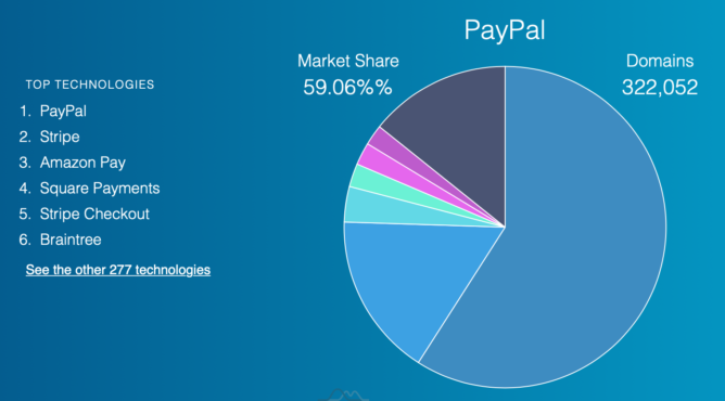 PayPalのシェア
