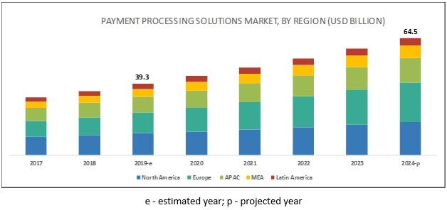 電子決済市場の推移