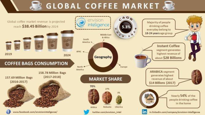世界のコーヒー市場の推移