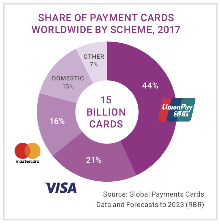 クレジットカードのシェア