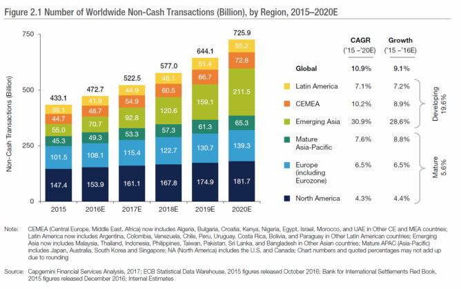 電子決済の取引高の推移
