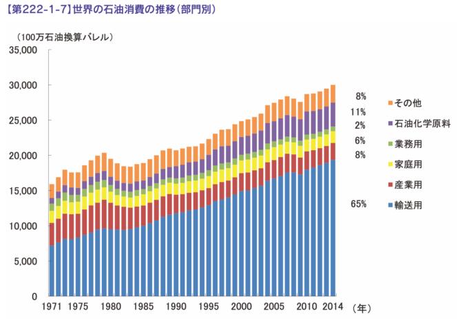 世界の石油消費の推移