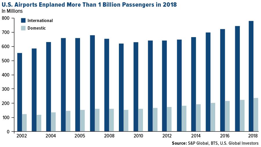 米国の航空市場の推移