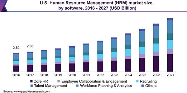 人事管理システム市場の推移