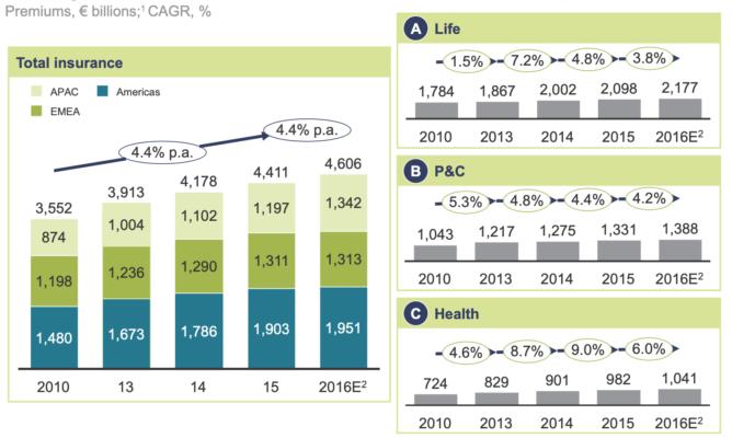 世界の保険市場の推移