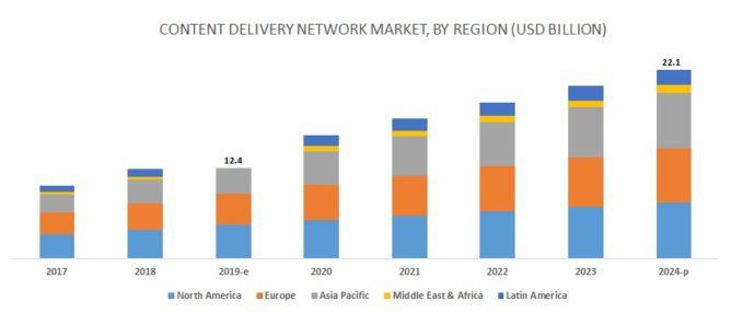 世界のCDN市場の推移