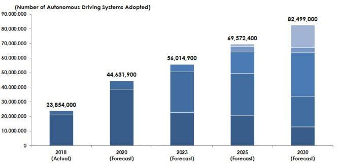 世界の自動運転・ADAS市場の推移