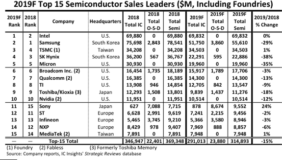 半導体企業の売上高ランキング