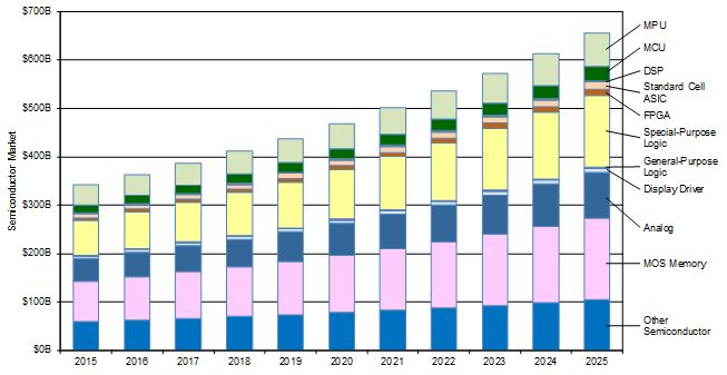 半導体市場の推移