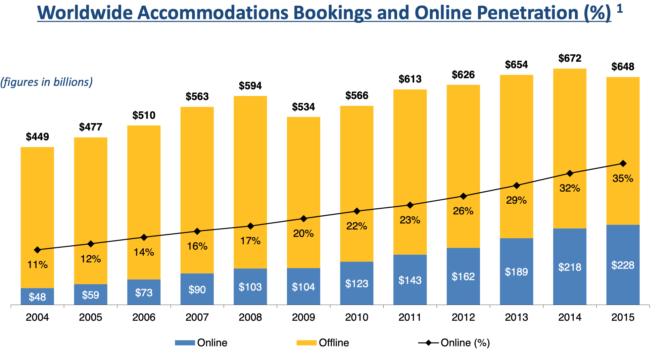 オンライン旅行予約市場の推移