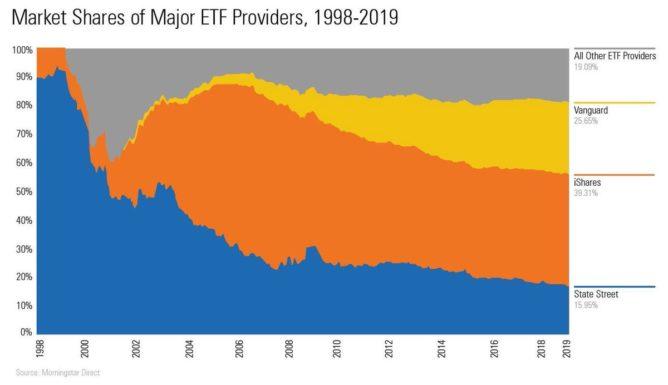 ETF(上場投資信託)のマーケットシェア推移