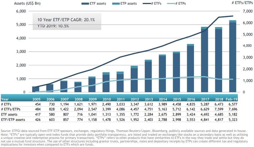 ETF市場の資産総額の推移