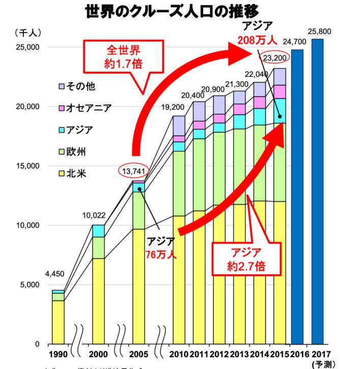世界のクルーズ人口の推移