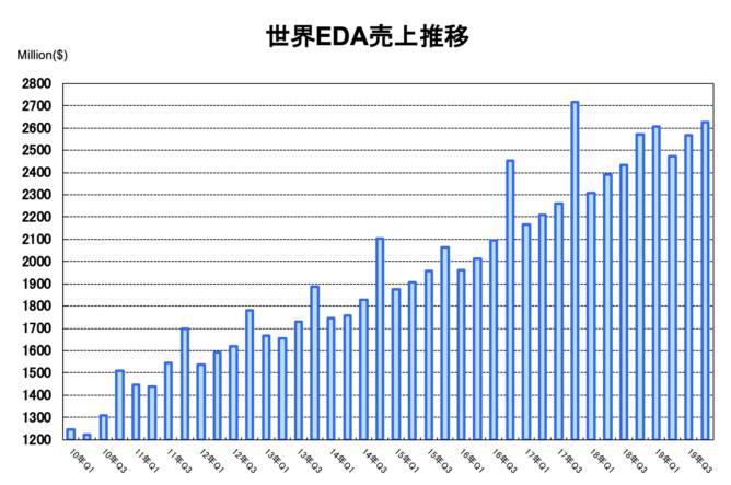 世界のEDA市場の推移