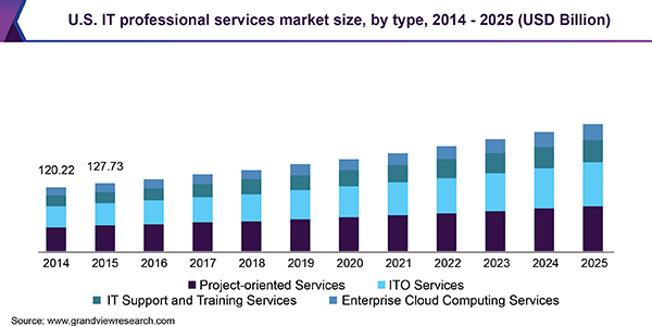世界のITサービス市場の推移